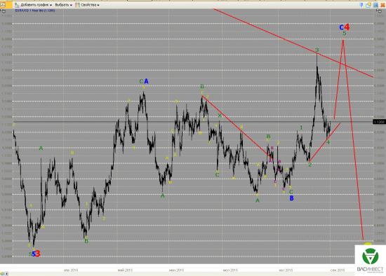 Волновой анализ Евро, Фунт, Нефть, ММВБ на 01.09.2015г.