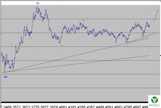 Волновой анализ Евро, Фунт, Нефть, ММВБ на 04.09.2015г.