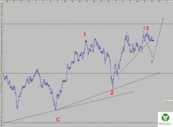 Волновой анализ Евро, Фунт, Нефть, ММВБ на 14.09.2015г.