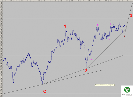 Волновой анализ Евро, Фунт, Нефть, ММВБ на 17.09.2015г.