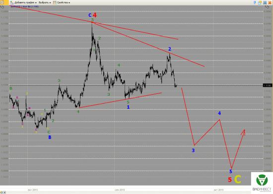 Волновой анализ Евро, Фунт, Нефть, ММВБ на 22.09.2015г.