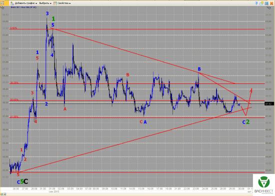 Волновой анализ Евро, Фунт, Нефть, ММВБ на 30.09.2015г.