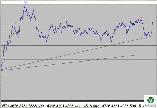 Волновой анализ Евро, Фунт, Нефть, ММВБ на 05.10.2015г.
