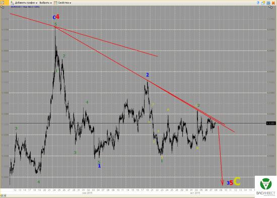 Волновой анализ Евро, Фунт, Нефть, ММВБ на 08.10.2015г.