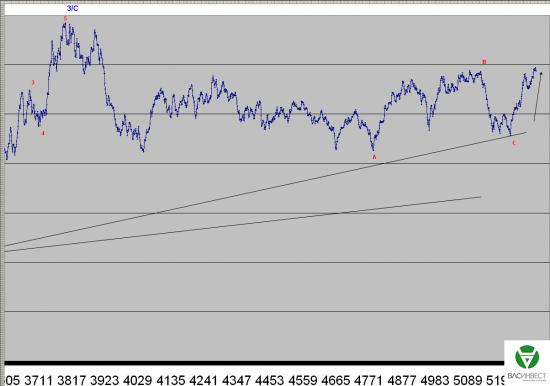 Волновой анализ Евро, Фунт, Нефть, ММВБ на 16.10.2015г.