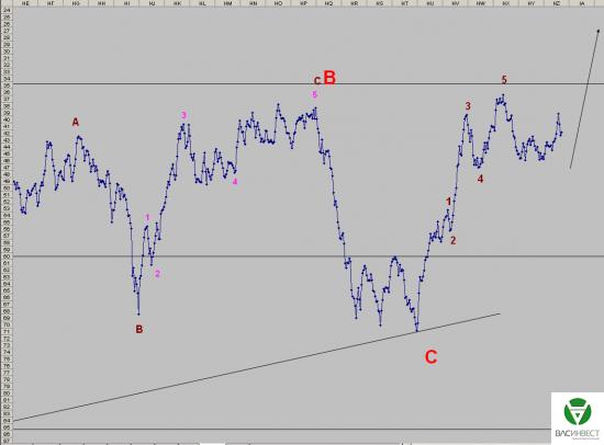 Волновой анализ Евро, Фунт, Нефть, ММВБ на 26.10.2015г.