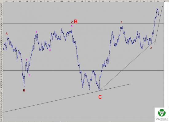 Волновой анализ Евро, Фунт, Нефть, ММВБ на 06.11.2015г.