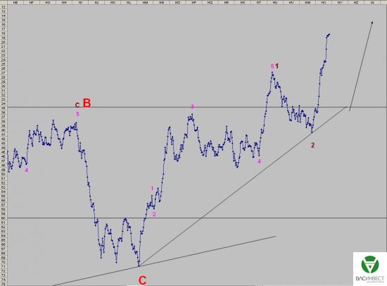 Волновой анализ Евро, Фунт, Нефть, ММВБ на 19.11.2015г.