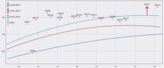 ЦБ поднял ключевую ставку на 50 бп до 8%