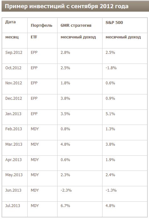 Стратегия ротации глобальных рынков