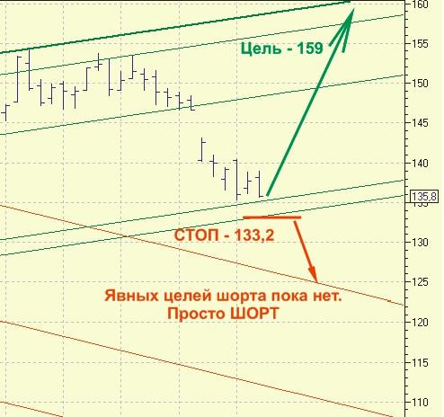 Ситуация в Газпроме. Рекомендация. Дневной график