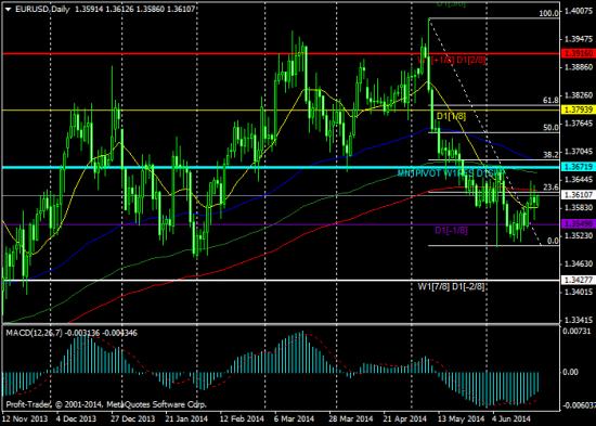 """Авторская торговая стратегия: """"Фунт и золото растут, евро отстает..."""""""