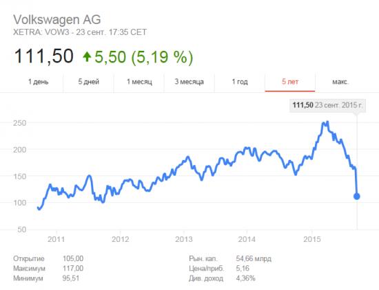 Volkswagen - время покупать?