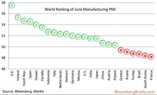 У России не самый низкий PMI