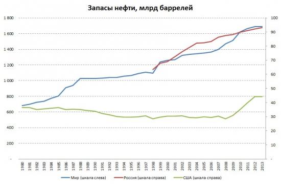 Когда в России закончится нефть