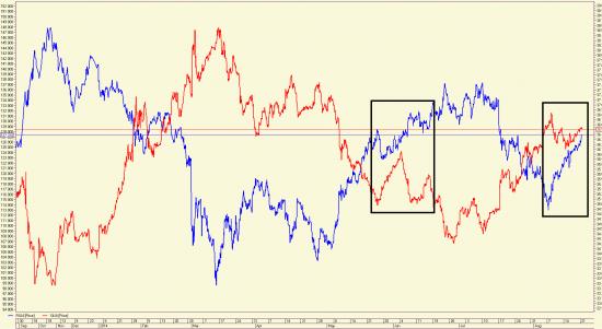 Раскореляции на рынке или паниксейл рядом?