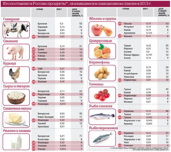 Картина санкций по продуктам
