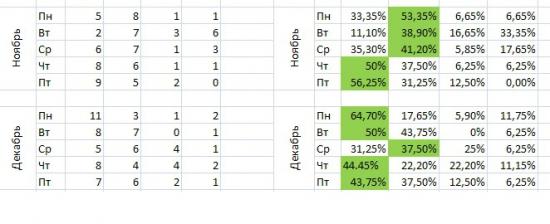 Математику - люблю. Статистику - уважаю!!!