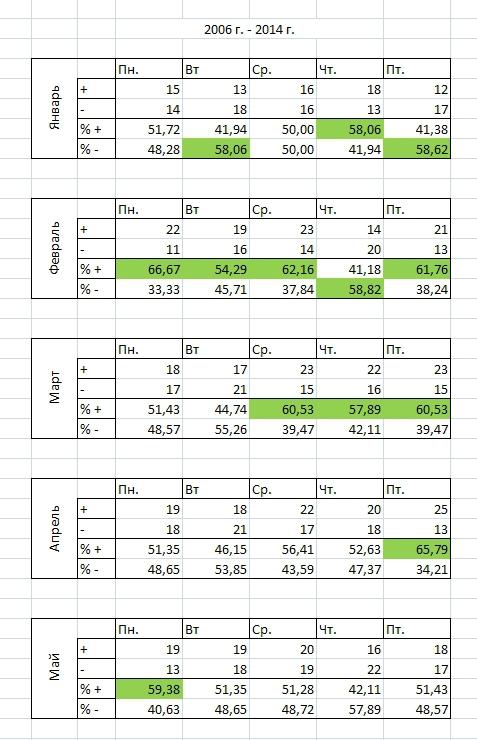 Кто хотел статистики за 15 лет по индексу РТС ??? Держите!!!
