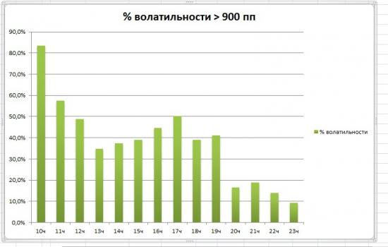 Анализ волатильности fRTS внутри дня по часам.