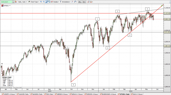 Пробой 2100, говорит о формировании вершины, DJIA, S&P500. Нас ждет веселое лето!