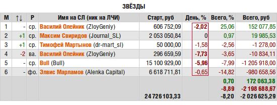 ЛЧИ-2015. Экстренный выпуск.