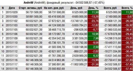 ЛЧИ-2015. Итоги среды.