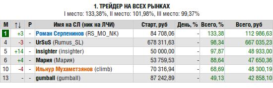 ЛЧИ-2016-09-28. Экстренный выпуск.