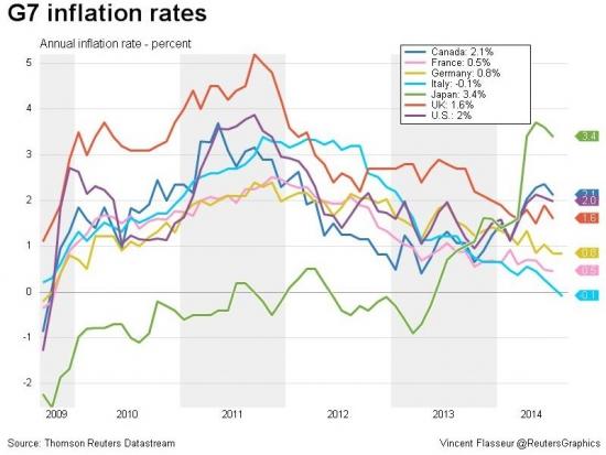 Инфляция в странах G7: от -0,1% в Италии до 3,4% в Японии