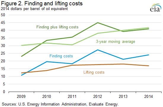 Цена нефти ниже $41 за баррель - не экономика, а политика