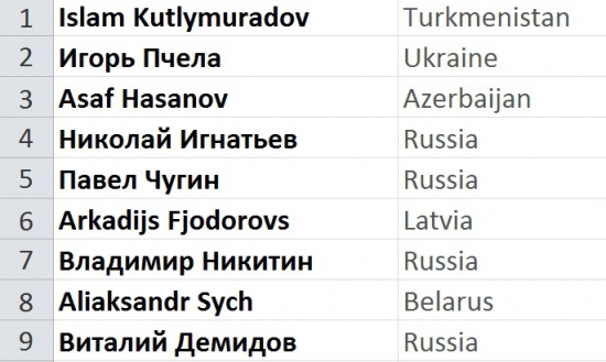 Лучший Ютрейдер Июнь 2015: 9 претендентов из 6 стран