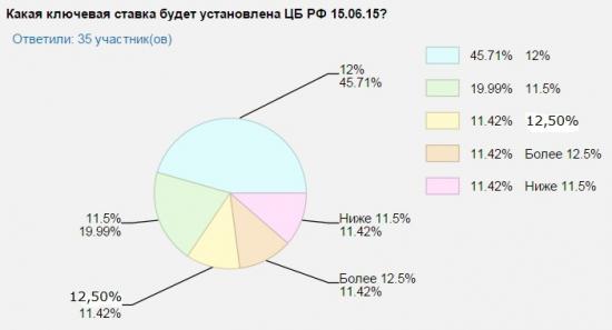Прогноз участников YouTrade.TV по изменению ключевой ставки ЦБ РФ 15.06.2015 г.
