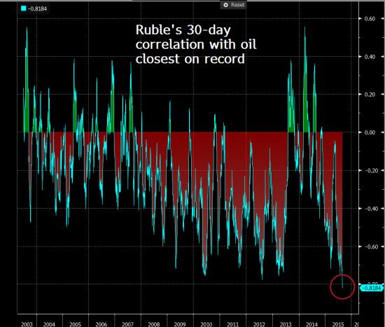 Bloomberg: зависимость курса рубля от нефти достигла максимума с 2003 года