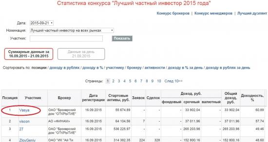 Участник YouTrade.TV trader_vasya - лидер конкурса ЛЧИ