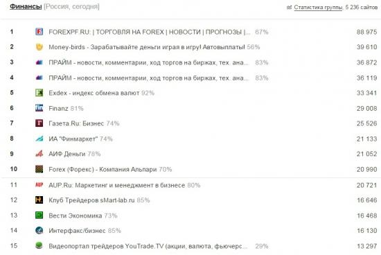 Портал YouTrade.TV впервые вышел на 15-е место в рейтинге LiveInternet-Финансы