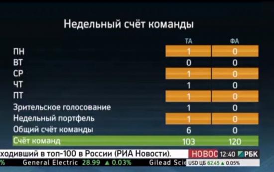 Завершил битву на РБК-ТВ в качестве технического аналитика со счетом 6:0