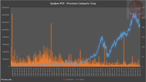 Изучаем компанию Precision Castparts Corporation (NYSE:PCP) для инвестирования!