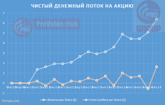 Michael Kors (KORS) уже не акция роста, но еще и не Вэлью