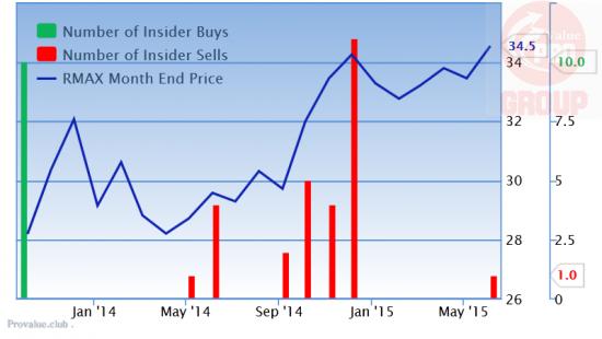 Почему Инсайдеры Продают RMAX - RE/MAX Holdings Inc?