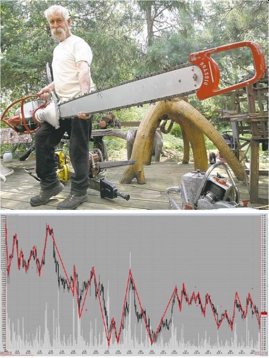 Рынок ФОРТС сегодня 25.07.2014
