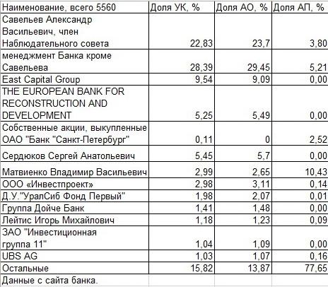 Акции Банка Санкт-Петербург имеют значительный потенциал для роста.