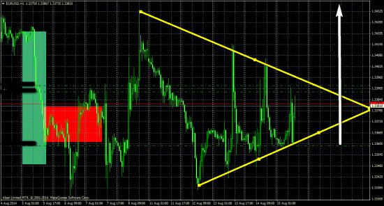 Ситуация  в  евро долларе.