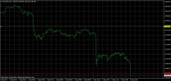 Продажа золота  на  цель  1258