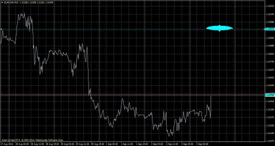 Евро покупка по рынку   цель   1.3202