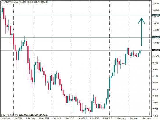 Deutsche Bank: USD/JPY готовится к взлету