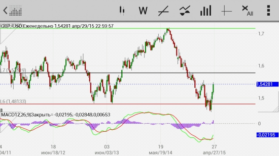 GBP/USD Сигнал