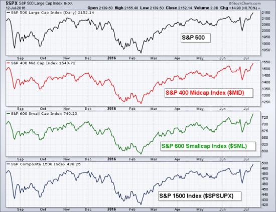 Один из лучших индикаторов настроения рынка