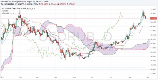 Сигнал. Рубль будет дальше падать