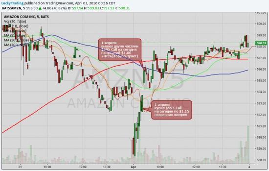 1 апреля сделки. ES, X, GOOGL, AAPL, AMZN. Опционы на акции NYSE Фьючерсы CME