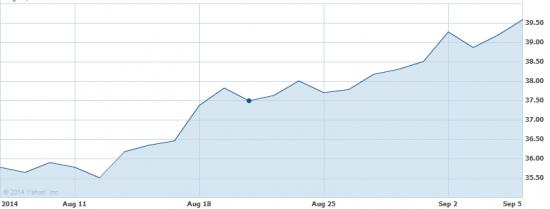 покупка Yahoo в предверии IPO Alibaba